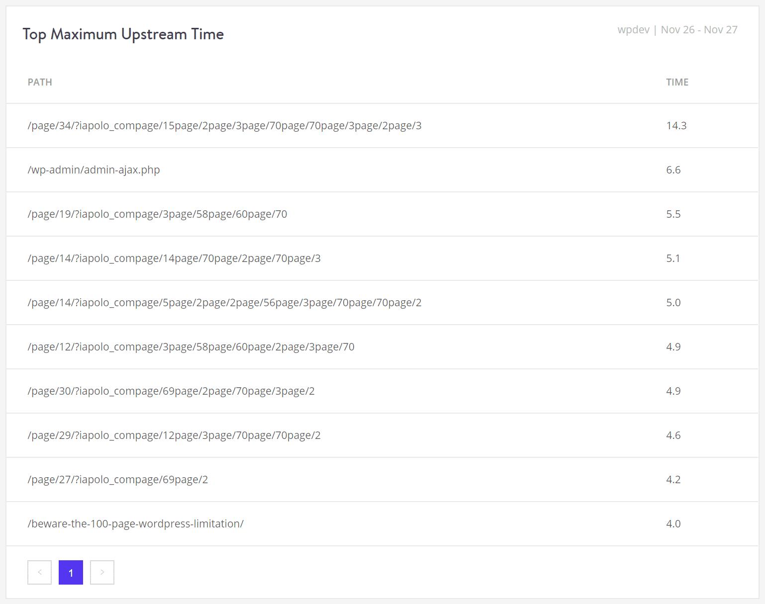 Pパフォーマンス:最大アップストリーム時間のトップリスト
