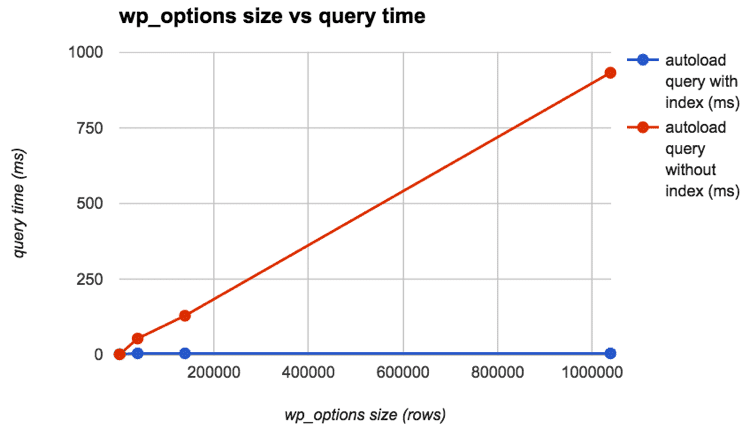 wp_optionsクエリ時間
