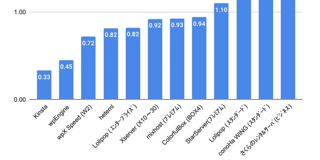 Classement des écarts de vitesse des hébergeurs WordPress. (Source : JEPISTA)
