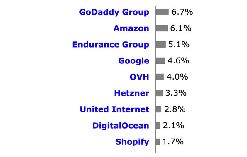 Google Cloud Platform marktaandeel vs. concurrenten