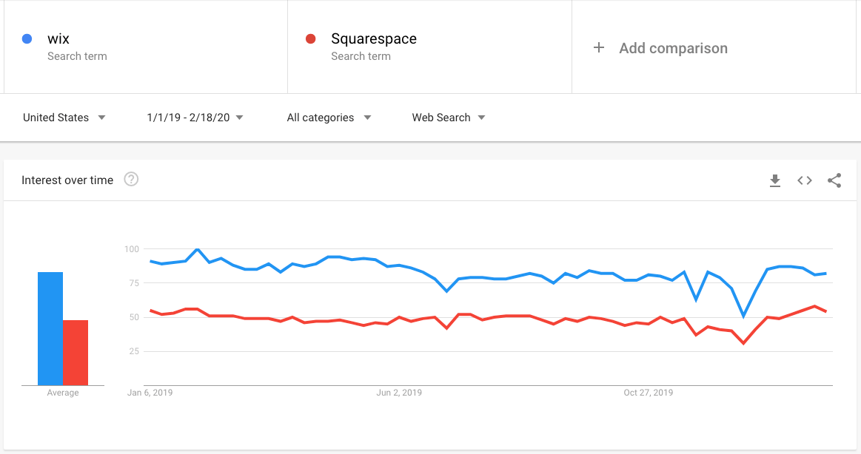 Squarespace vs. Wix.com gegevens van Google Trends