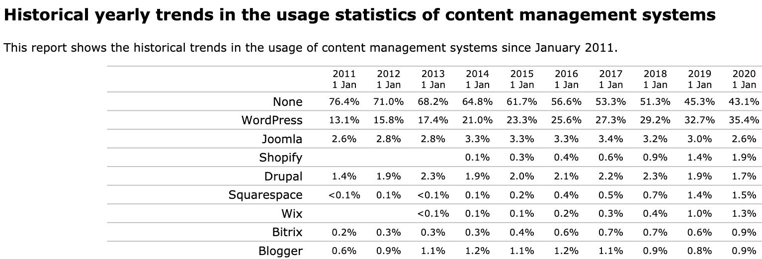 Historische jaarlijkse trends in het gebruik van content management systemen