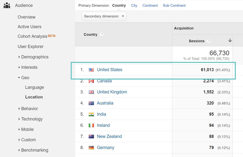 Geodata in Google Analytics
