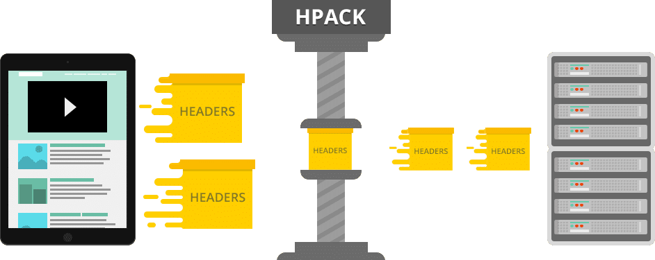 HTTP/2 HPACK compressie