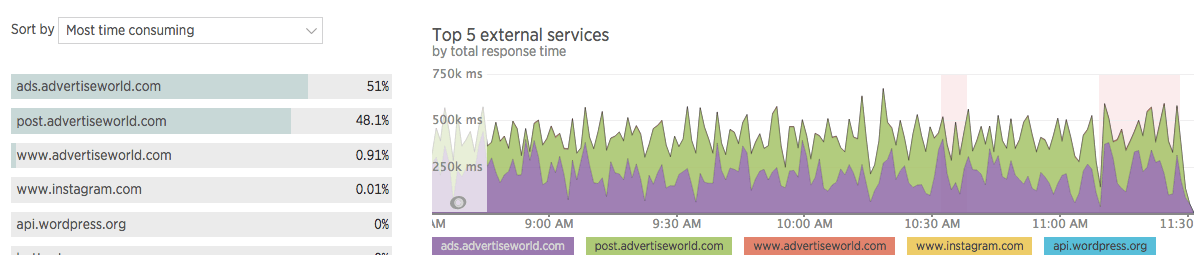 Externe services in New Relic