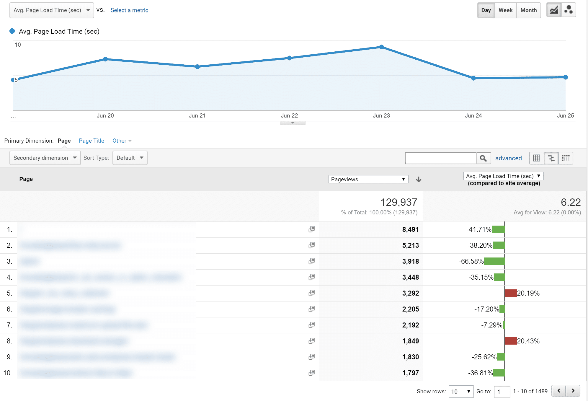 Google Analytics Site Snelheid timings