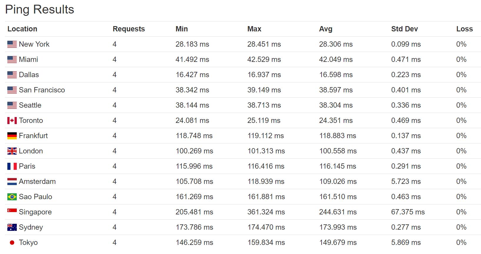 Pingtijden perf1 (VS)