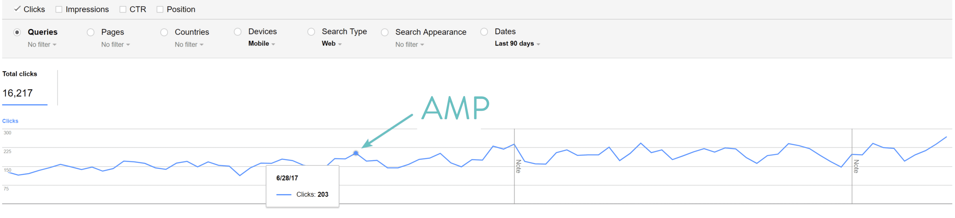 Google AMP-clicks