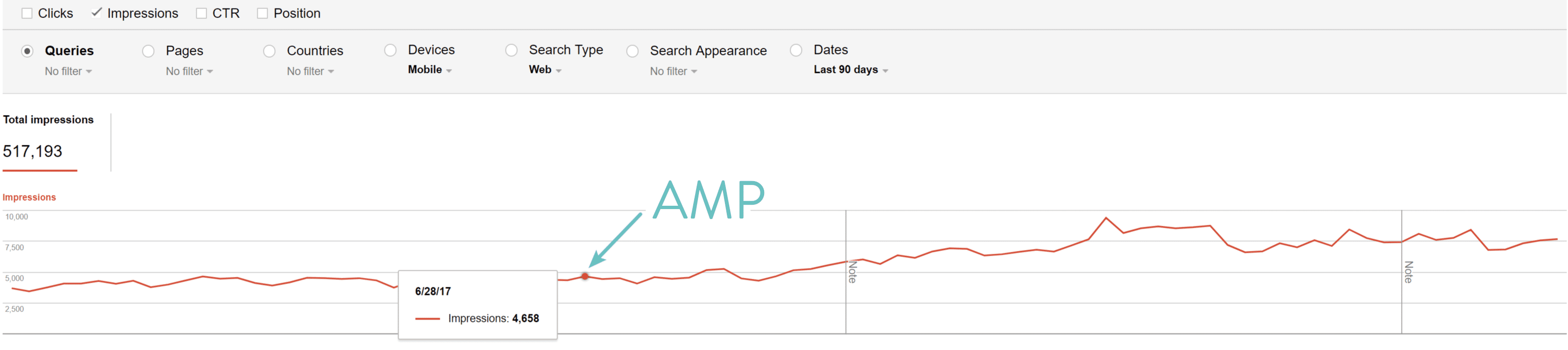 Google AMP-impressies