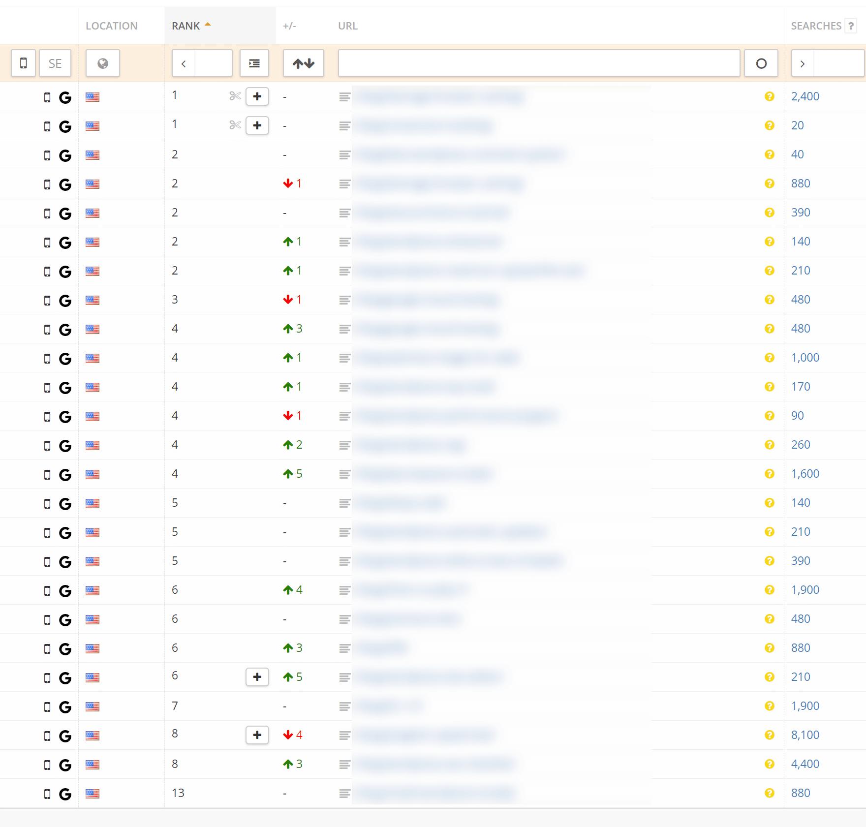 Mobiele ranking na het verwijderen van AMP