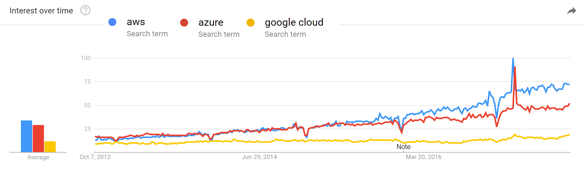 Google Trends over cloud computing providers