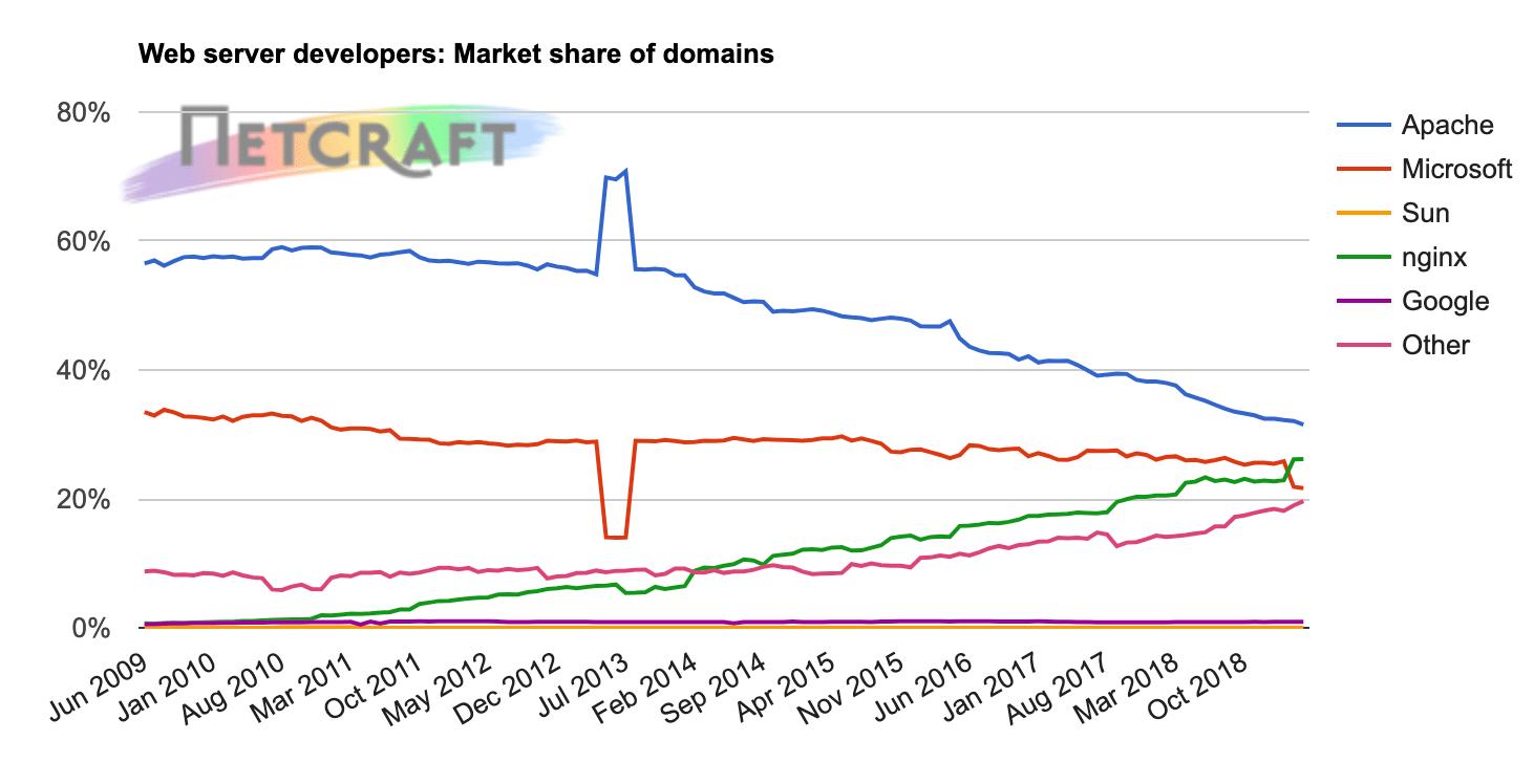 Webserver-ontwikkelaars: marktaandeel van domeinen