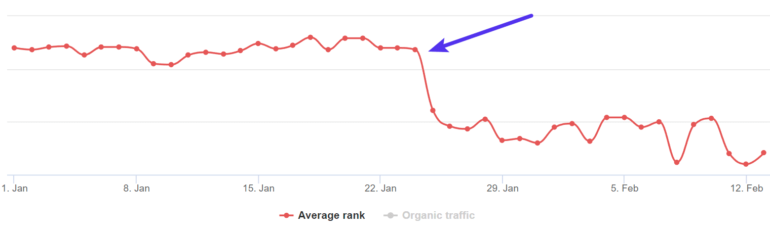 Darling van gemiddelde ranking