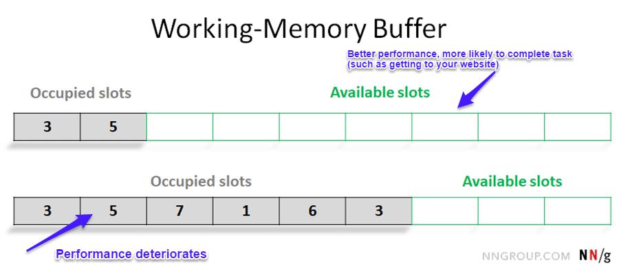 Werkgeheugen buffer