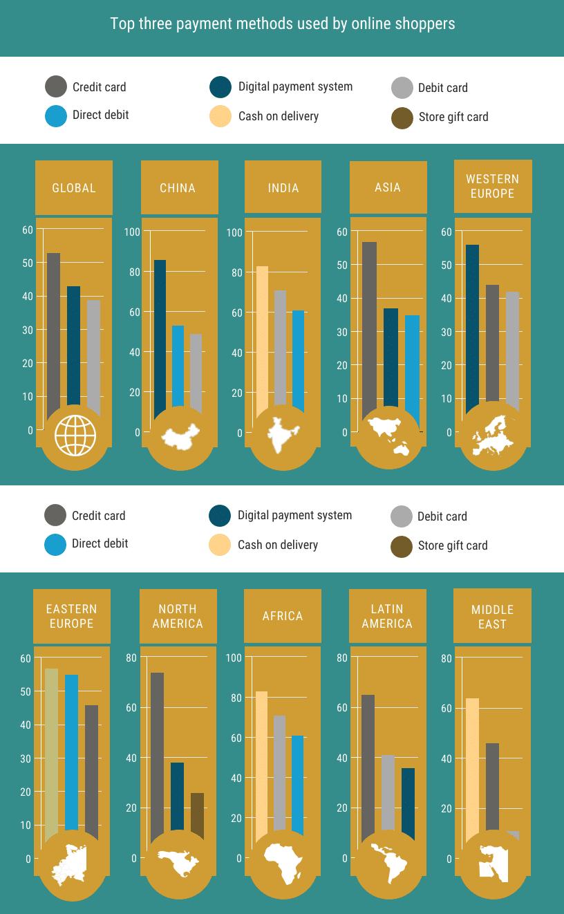 Betaalmethoden gebruikt door online shoppers