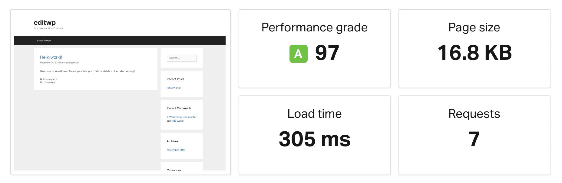 GeneratePress snelheidstest voor een nieuwe installatie