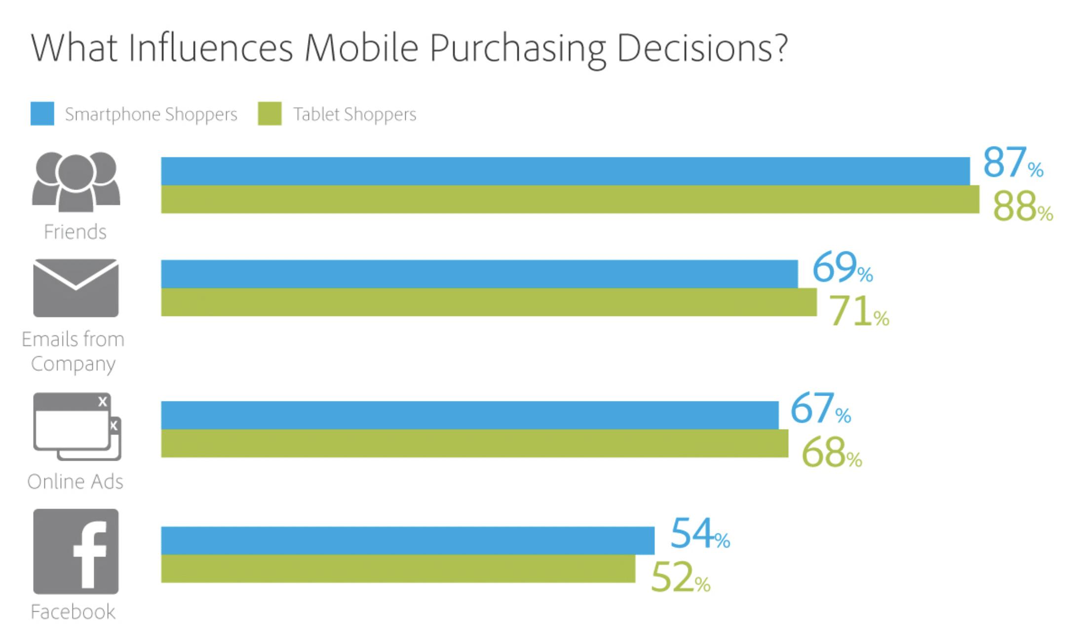 Mobiele aankoopbeslissingen