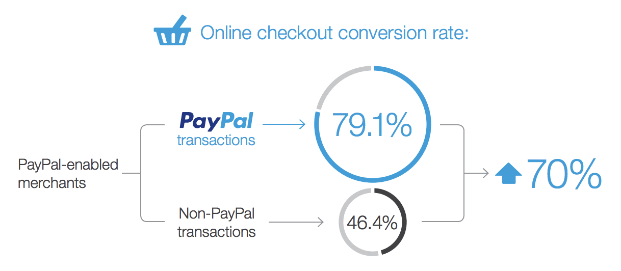 PayPal check-outpercentages