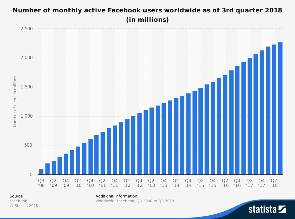 Actieve maandelijkse gebruikers Facebook