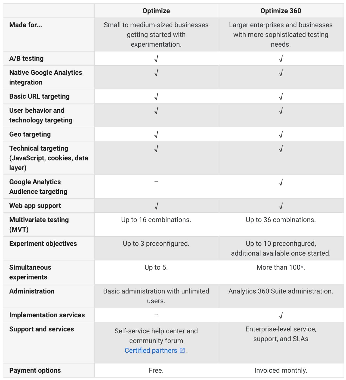 Google Optimize versus Optimize 360