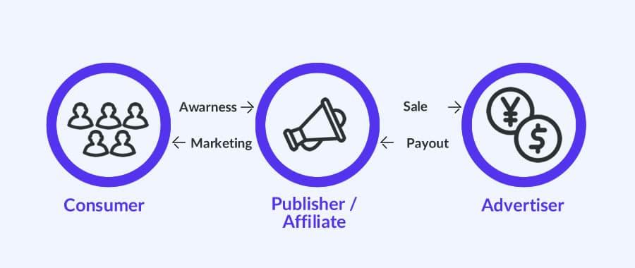Affiliatie Marketing in een notendop