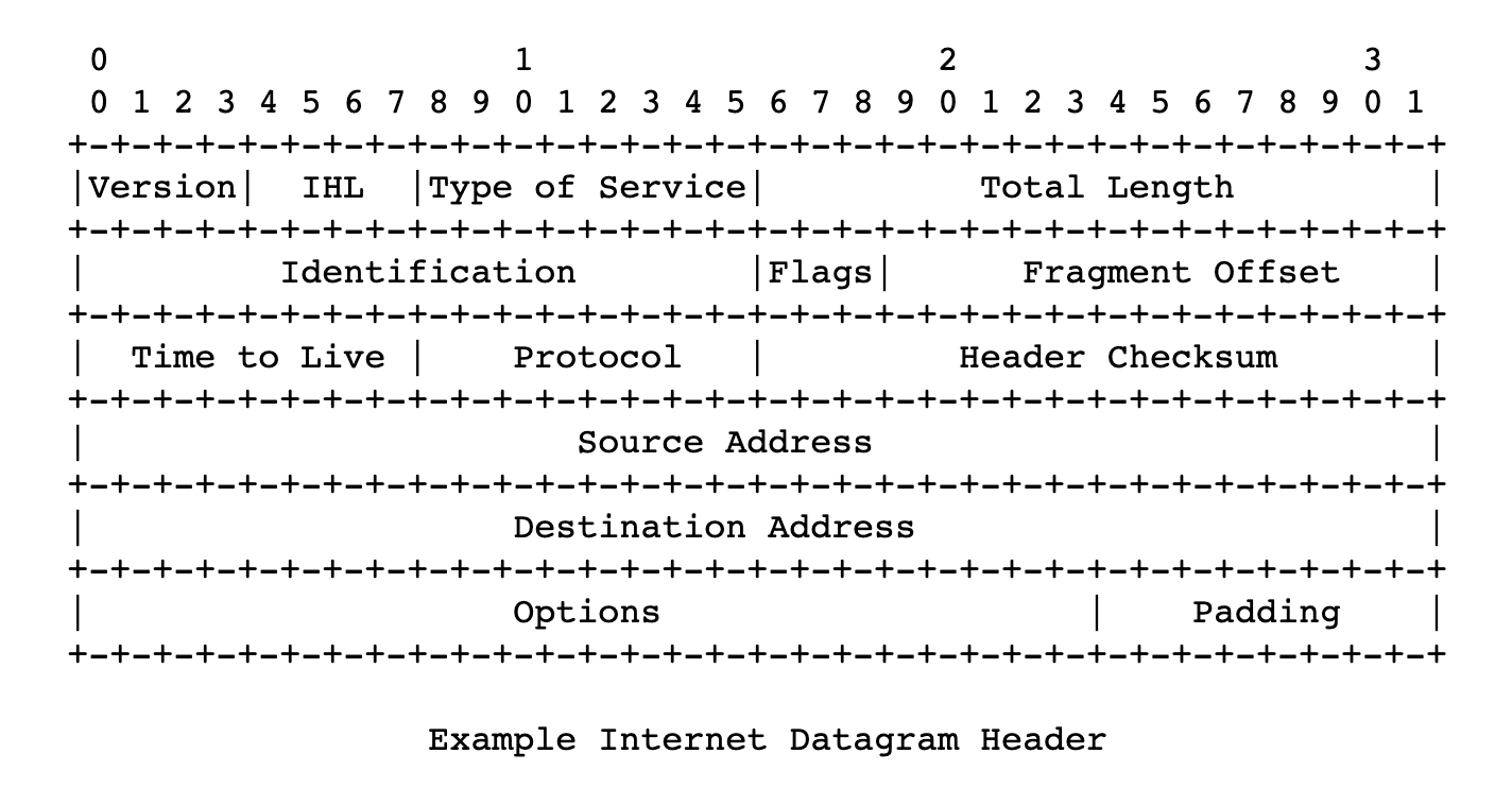 Internet Datagram Header (RFC:791)