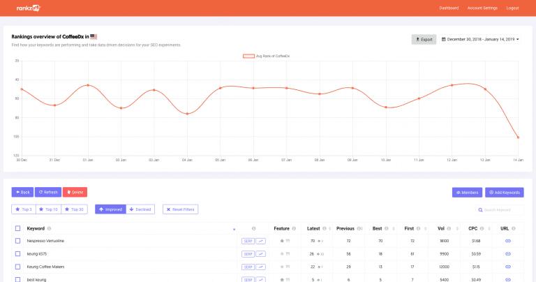 Rankz zoekwoord tracking tool
