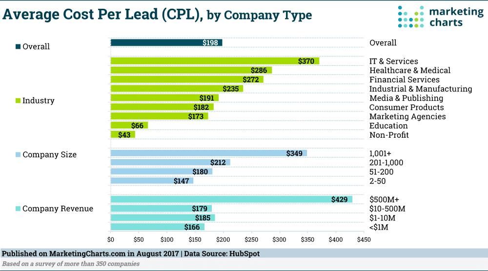 B2B gemiddelde Cost Per Lead