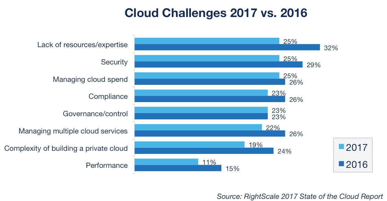 Cloud Computing uitdagingen (Bron afbeelding: RightScale)