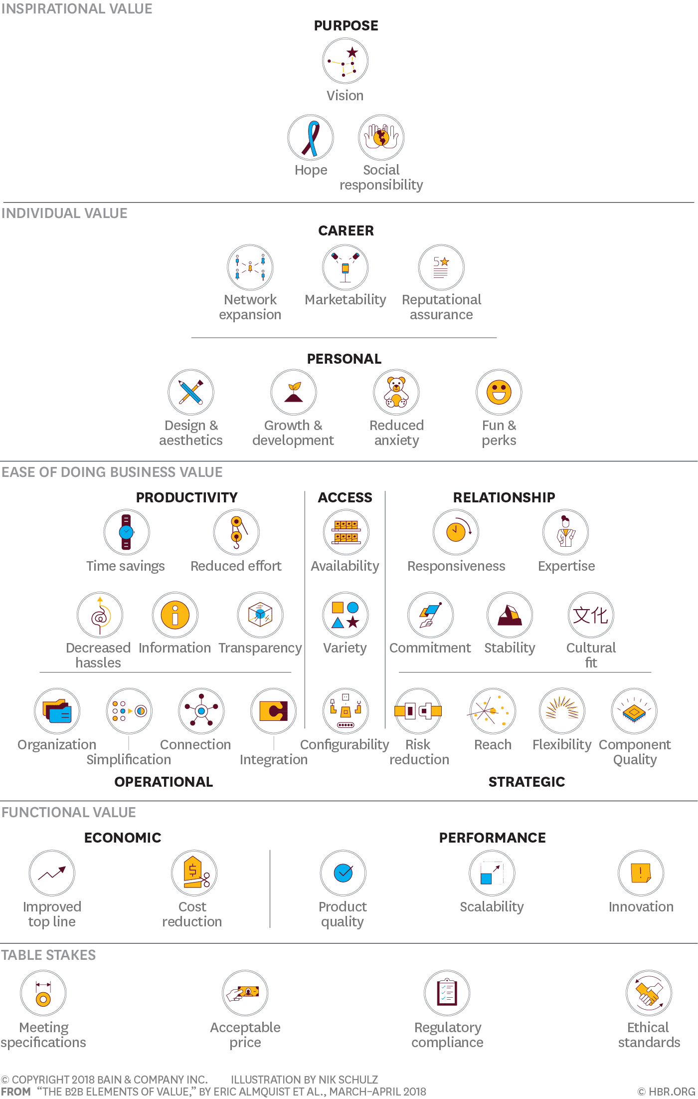 Factoren die van invloed zijn op een B2B-aankoop