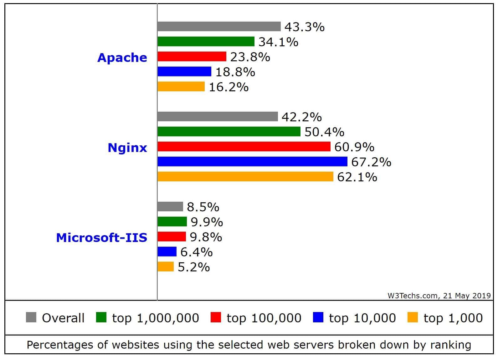 Percentage websites dat Nginx gebruikt