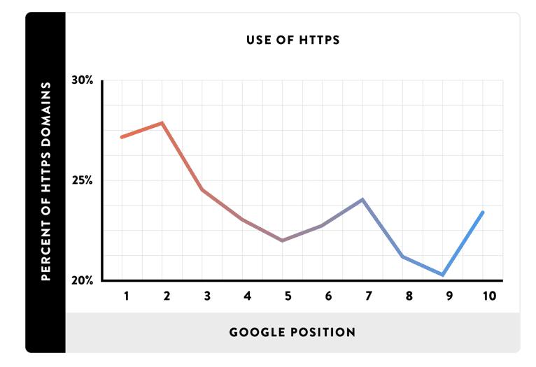 Gebruik van HTTPS