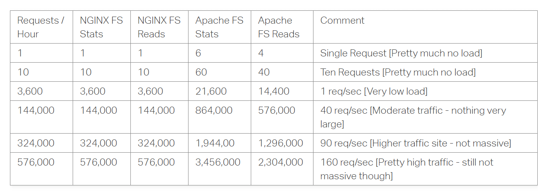 Nginx vs Apache.png: impact op prestaties