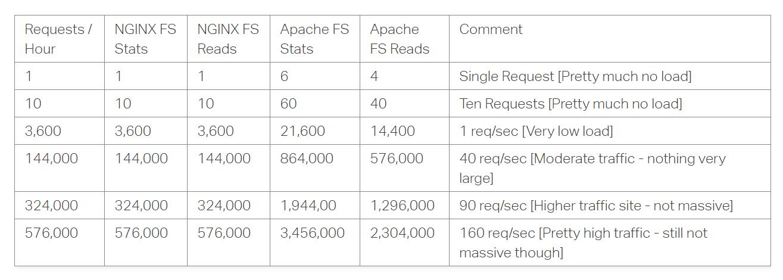 Impact op prestaties Nginx vs Apache