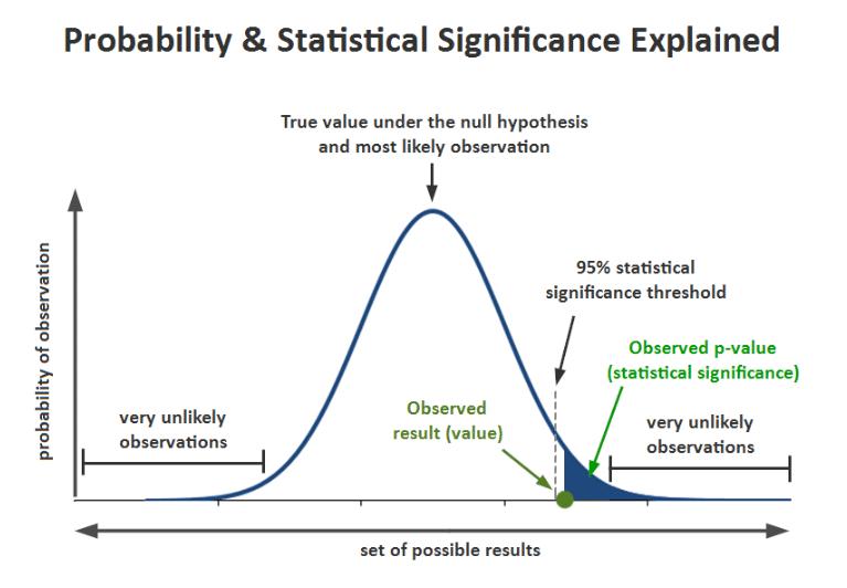 Waarschijnlijkheid en statistische significantie verklaard