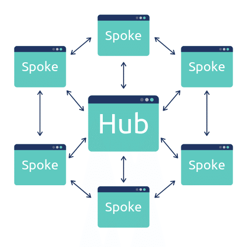 Hub en Spoke methode van Content Marketing