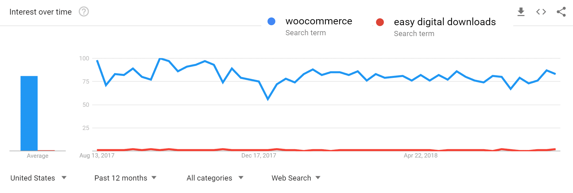 Google trends – WooCommerce versus Easy Digital Downloads
