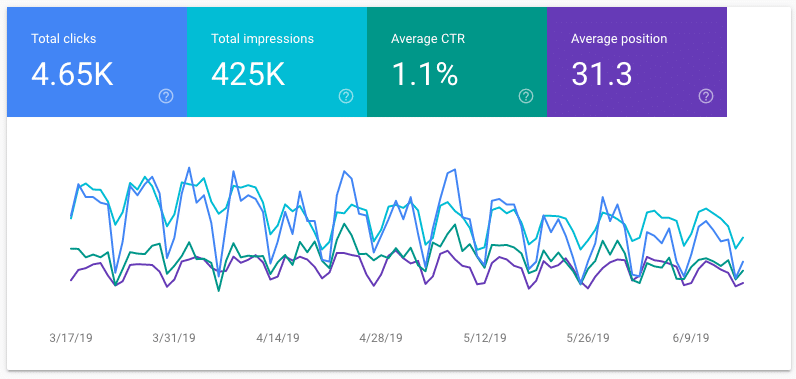 Performance tabblad in Google Search Console