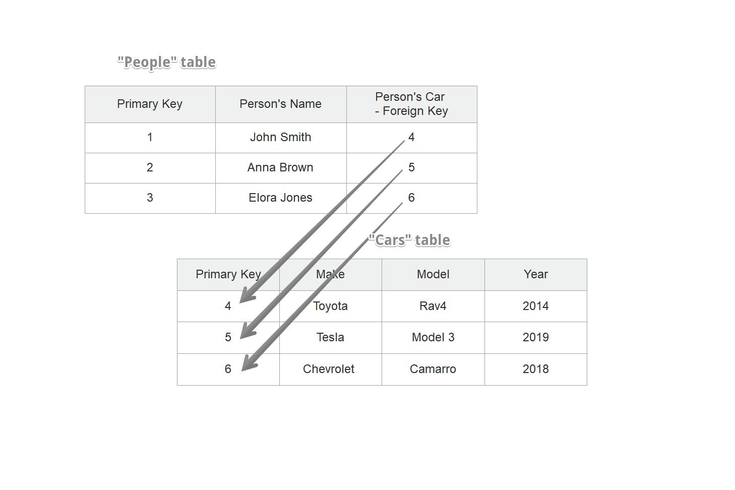 Relationele database model in MySQL