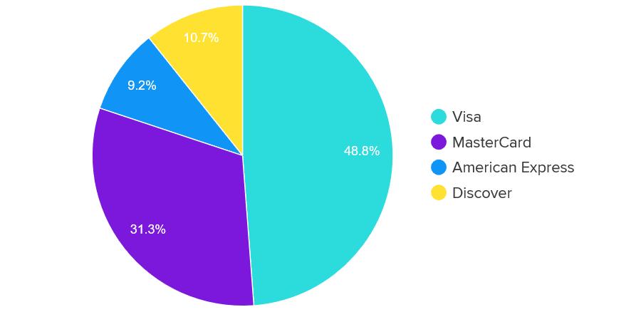 Marktaandeel van diverse creditcards (afb. WalletHub)