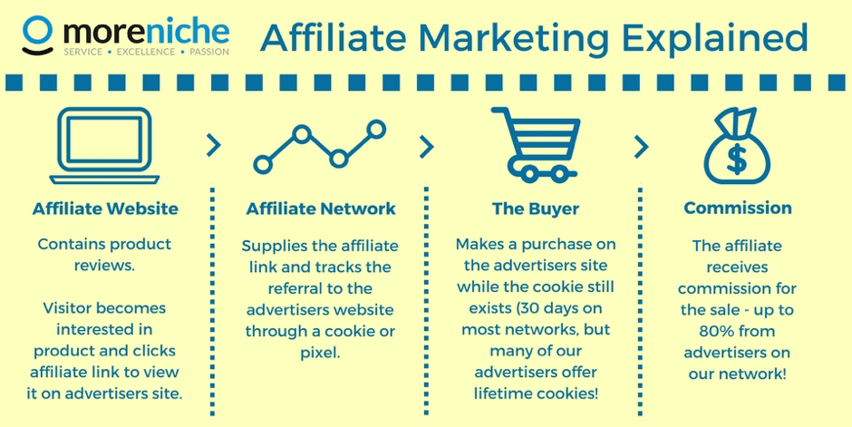 Beginnen met affiliate marketing in Nederland (Wat is affiliate marketing)