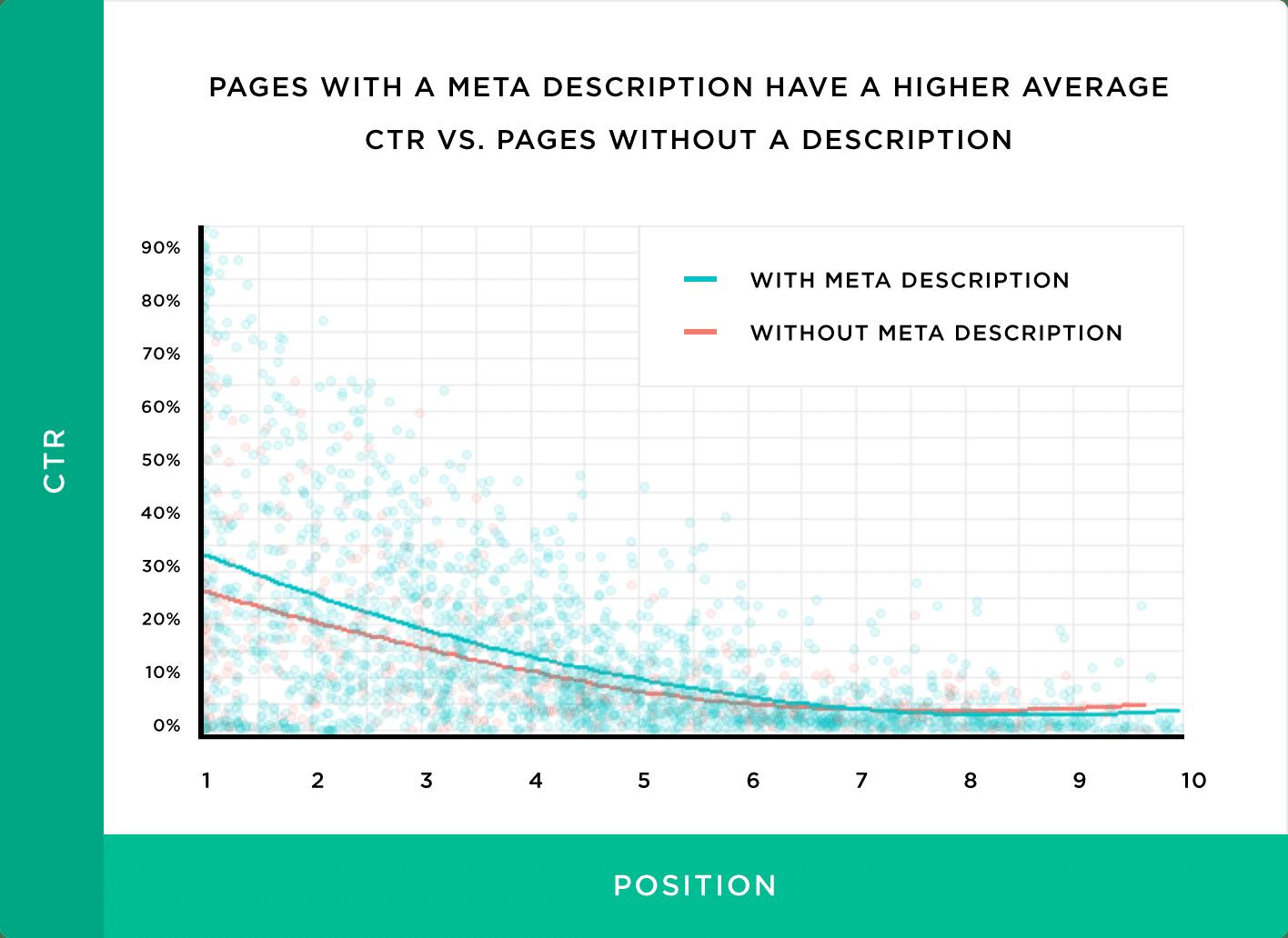 Meta-omschrijvingen hebben een positieve invloed op de CTR
