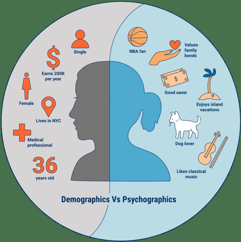 Psychografische versus demografische gegevens