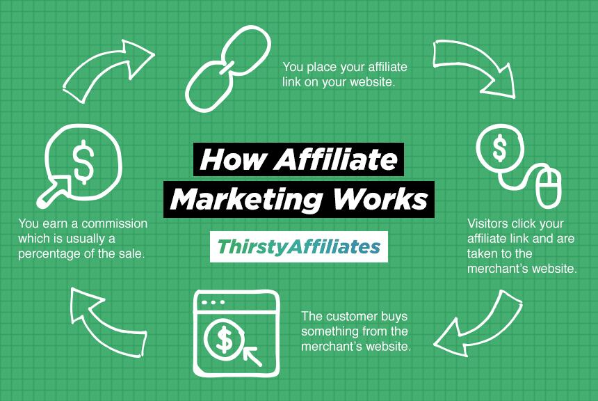 Voorbeeld van hoe affiliate-marketing werkt