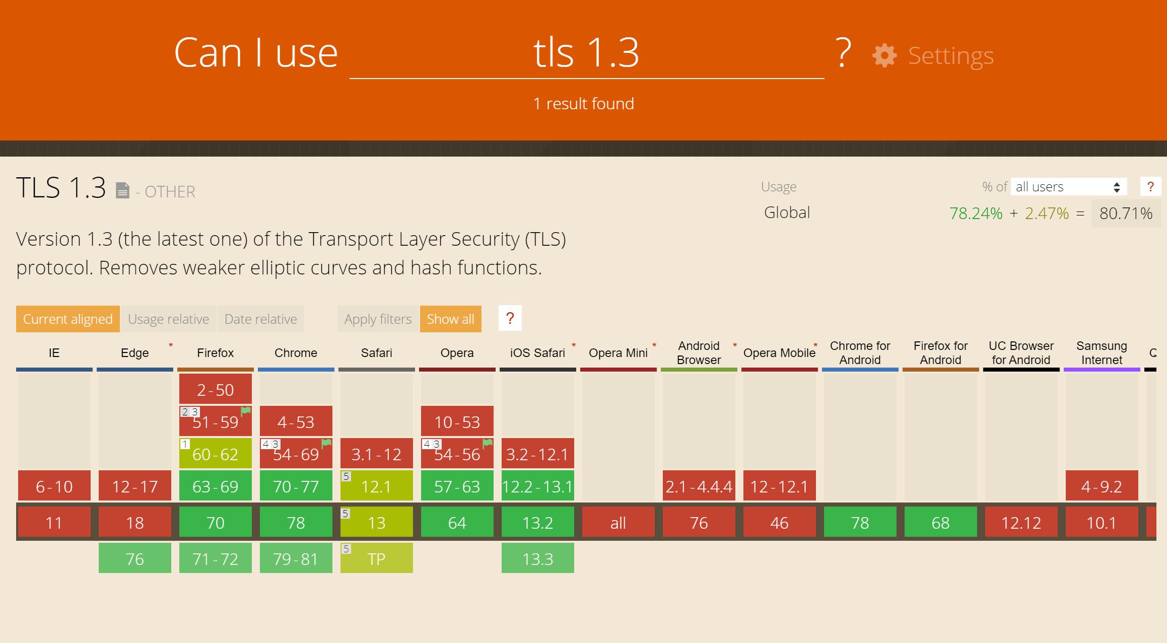 Webbrowser support voor TLS 1.3