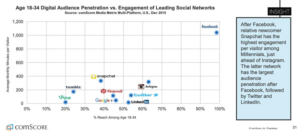 De meest waardevolle socialmedia-platforms voor millennials.
