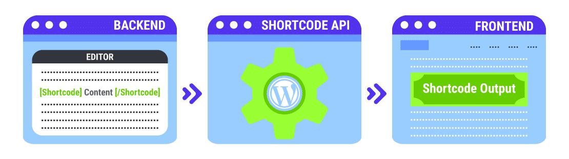 WordPress shortcodes zijn eenvoudig te gebruiken