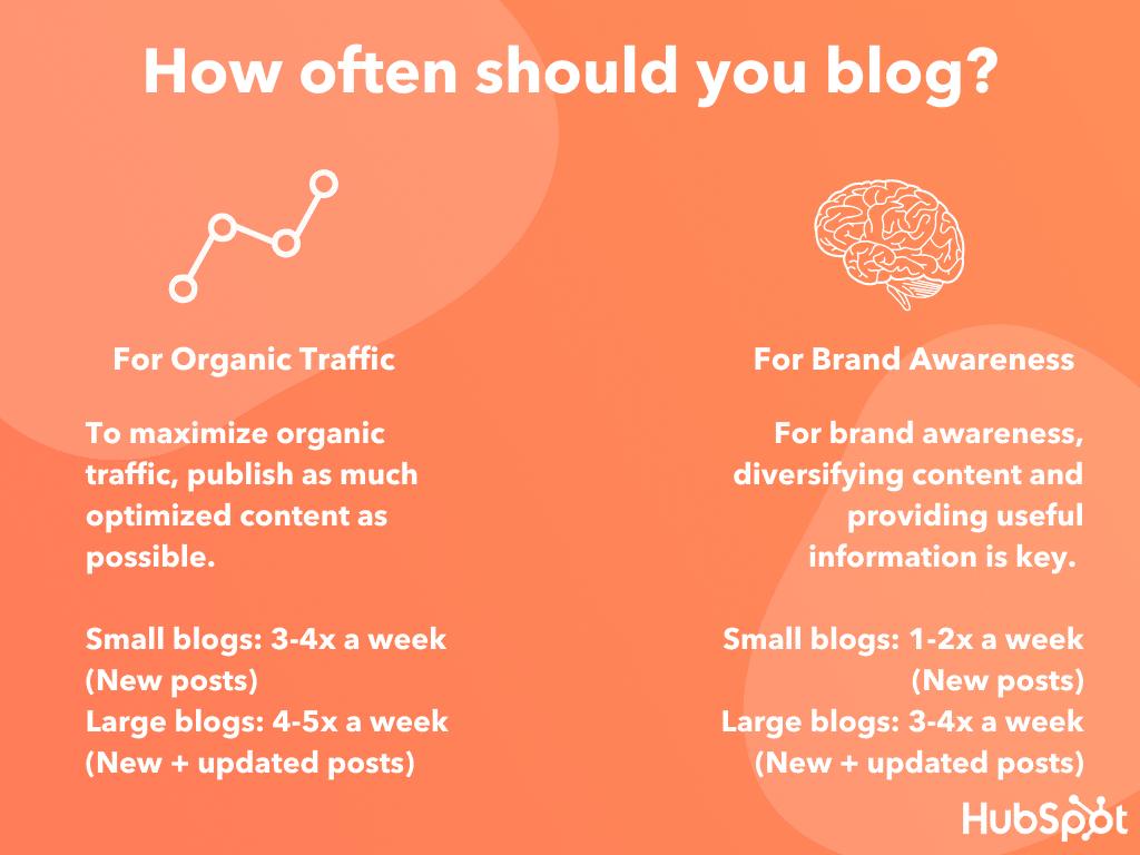 Blogfrequentie (bron: Hubspot.com)