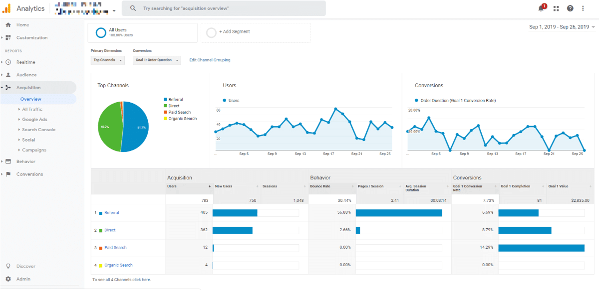 Google Analytics Channel Breakdown