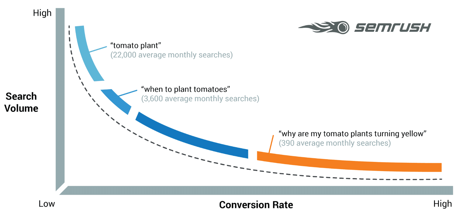 Long-tail keywords = meer conversies